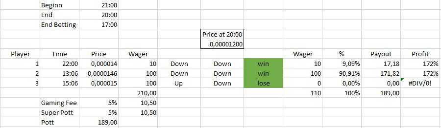 Gaming plan